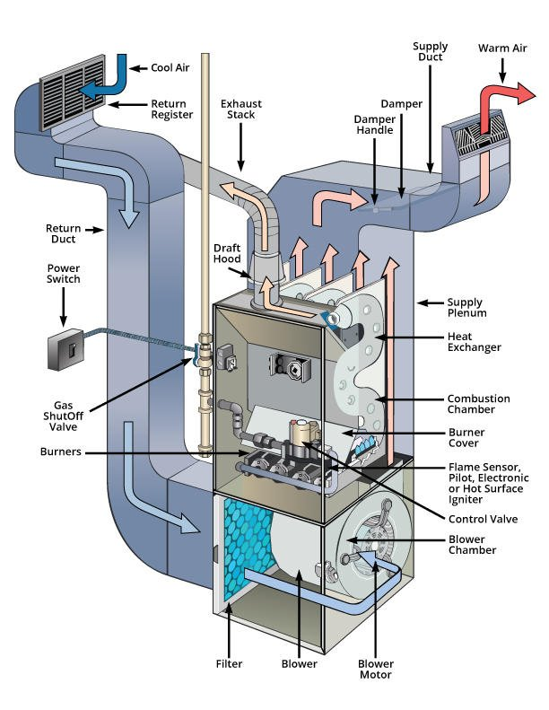 How Much Does a Furnace Repair Cost in Portland?